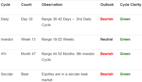equities_market_cycles