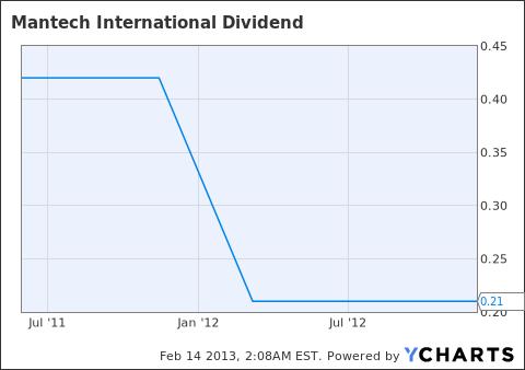MANT Dividend Chart