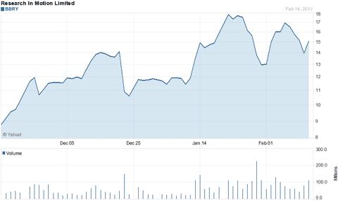3 Month Chart -Yahoo Finance