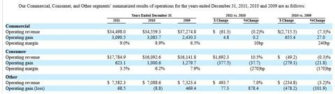 Chart 1. Excerpt from WellPoint