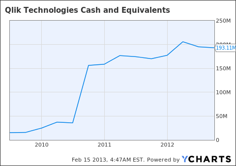 QLIK Cash and Equivalents Chart