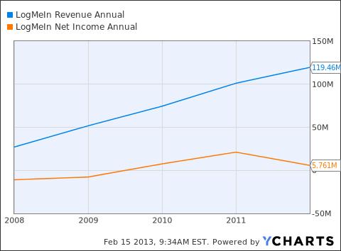 LOGM Revenue Annual Chart