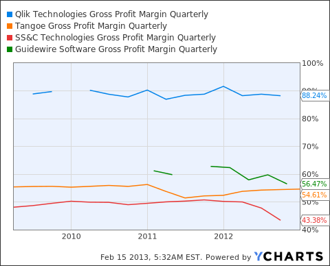 QLIK Gross Profit Margin Quarterly Chart
