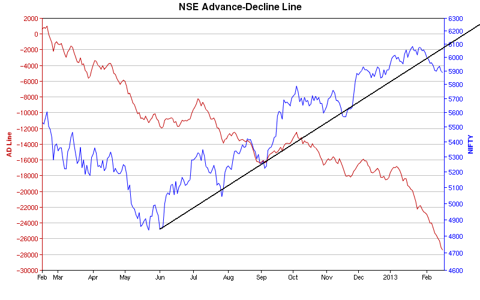 NSE AD Line