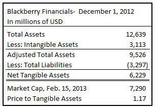 blackberry financials q3