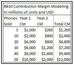bb10 sales profit estimates