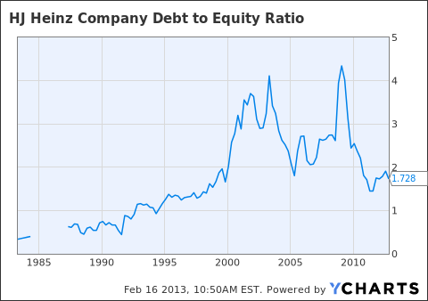 HNZ Debt to Equity Ratio Chart