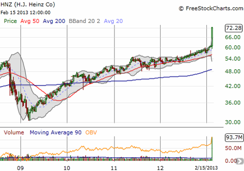 A relatively orderly ascent between the March, 2009 lows and the announced acquisition