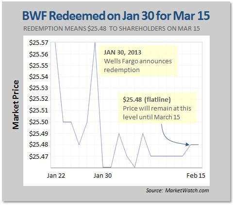 BWF Redeemed on Jan 30 for Mar 15