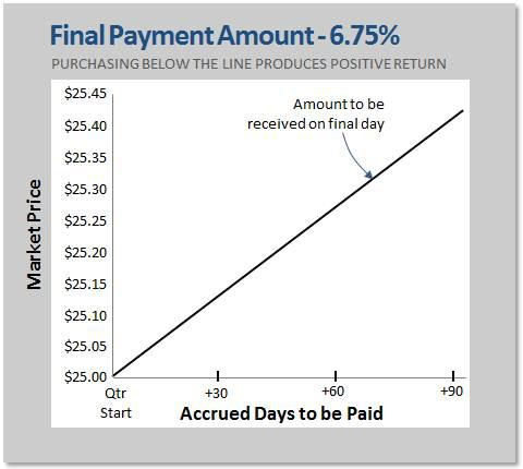 Final Payment Amount - 6.75%