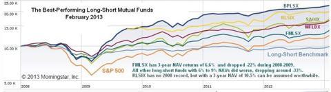 Best Long-Short Mutual Funds 2008-2012