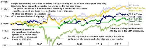 Basic 200-day SMA Trend-Trading for S&P Stocks & TLT Bonds 2007-2012