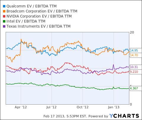 QCOM EV / EBITDA TTM Chart