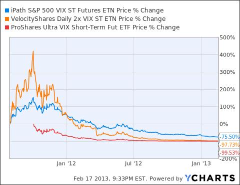 VXX Chart