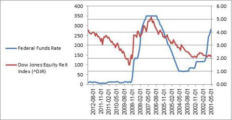 Federal Funds Rate Vs. Dow Jones Equity Reits Index