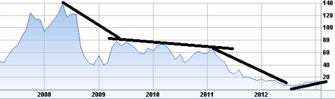 BBRY Long Term Chart