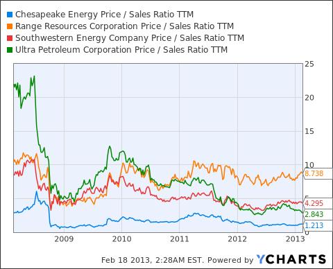 CHK Price / Sales Ratio TTM Chart