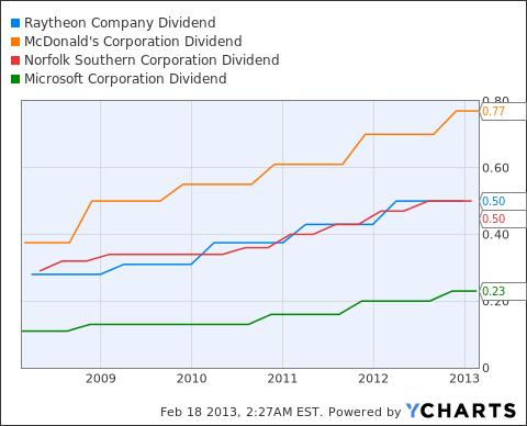 RTN Dividend Chart