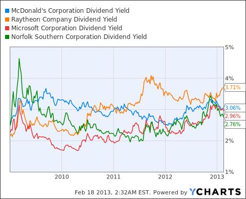 MCD Dividend Yield Chart