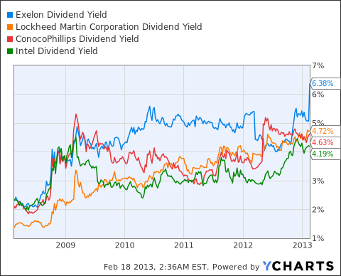 EXC Dividend Yield Chart