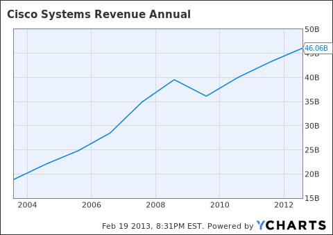 CSCO Revenue Annual Chart