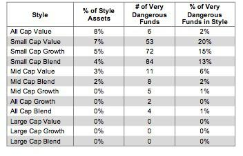 Style Ranking Table 7