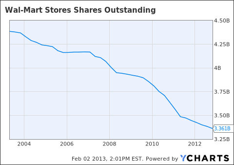 WMT Shares Outstanding Chart