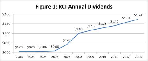 Figure 1: RCI Annual Dividends