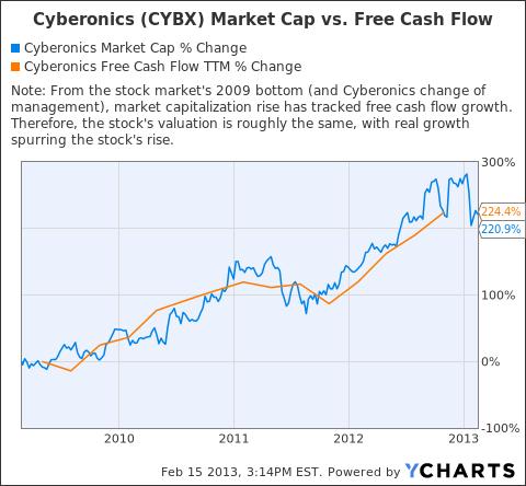 CYBX Market Cap Chart