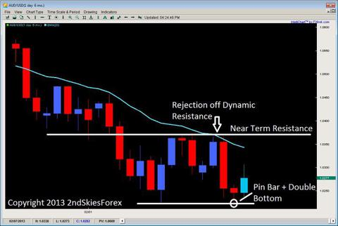 audusd $aud pin bar price action 2ndskiesforex.com