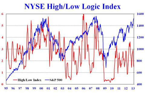 nyse high/low logic index