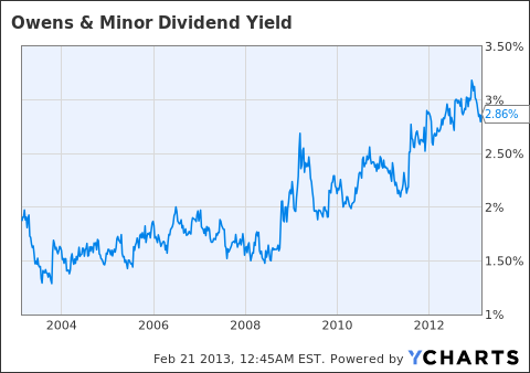 OMI Dividend Yield Chart