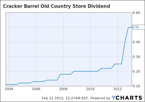 CBRL Dividend Chart