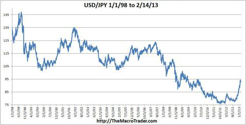 USD-JPY 1998 to now