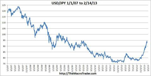USD-JPY 2007 to now