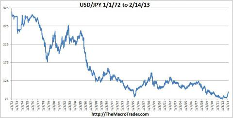 USD-JPY 1972 to Now