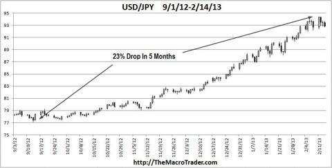 USD-JPY October 2012 to Jan 2013