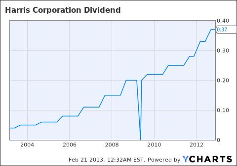 HRS Dividend Chart