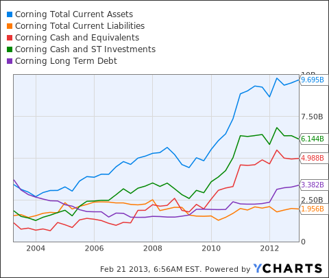 GLW Total Current Assets Chart
