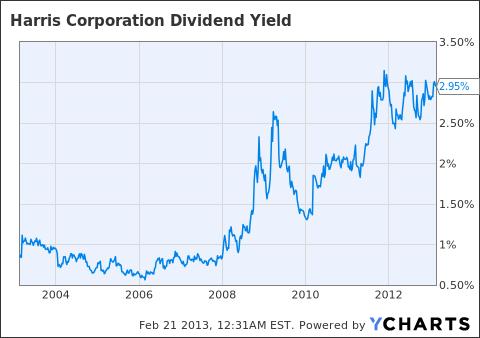 HRS Dividend Yield Chart