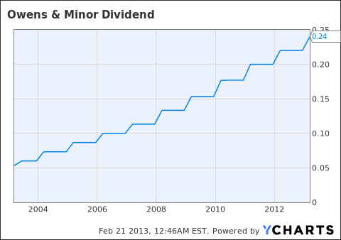 OMI Dividend Chart