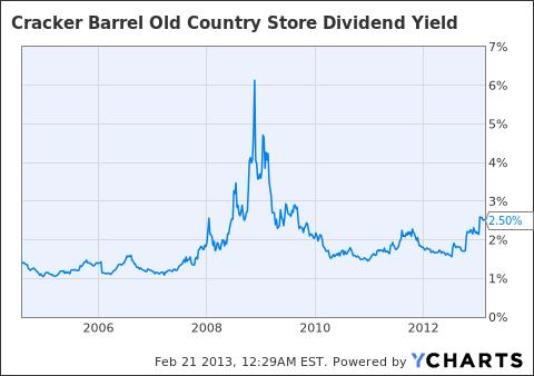 CBRL Dividend Yield Chart