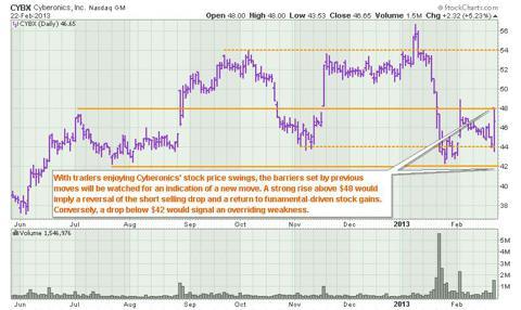 CYBX trading range