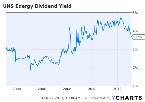 UNS Dividend Yield Chart