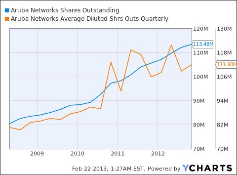 ARUN Shares Outstanding Chart