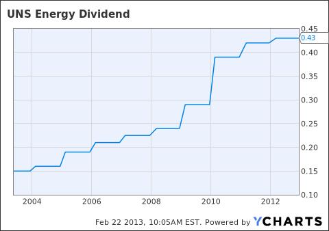 UNS Dividend Chart