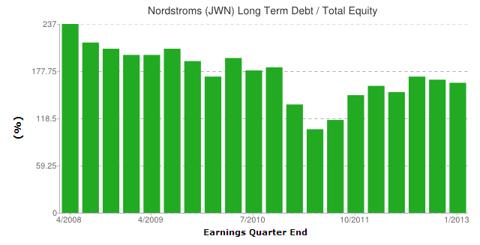 Total Debt / Equity