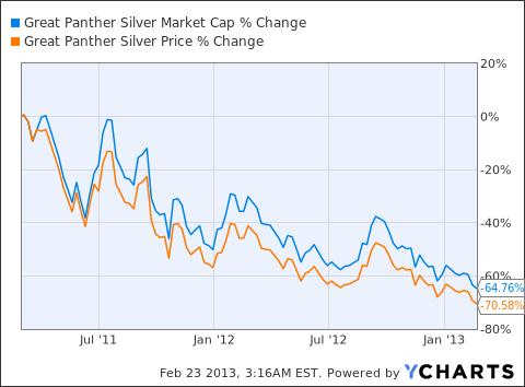 GPL Market Cap Chart