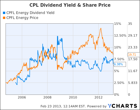 CPL Dividend Yield Chart