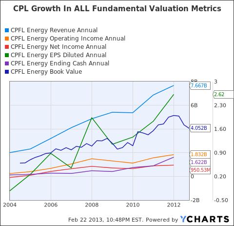 CPL Revenue Annual Chart